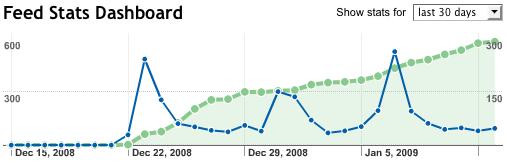 statistiche-adsense-feed